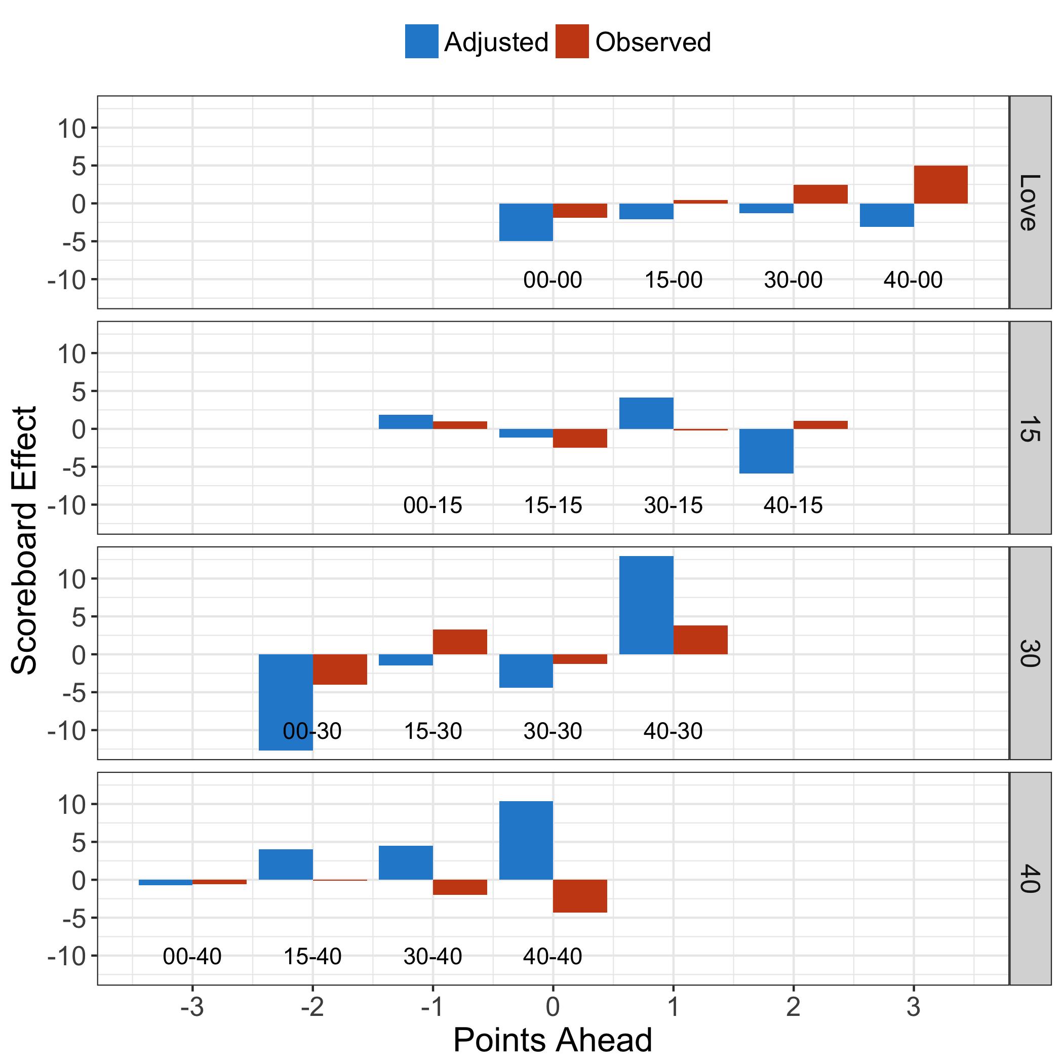 Assessing Scoreboard Effects