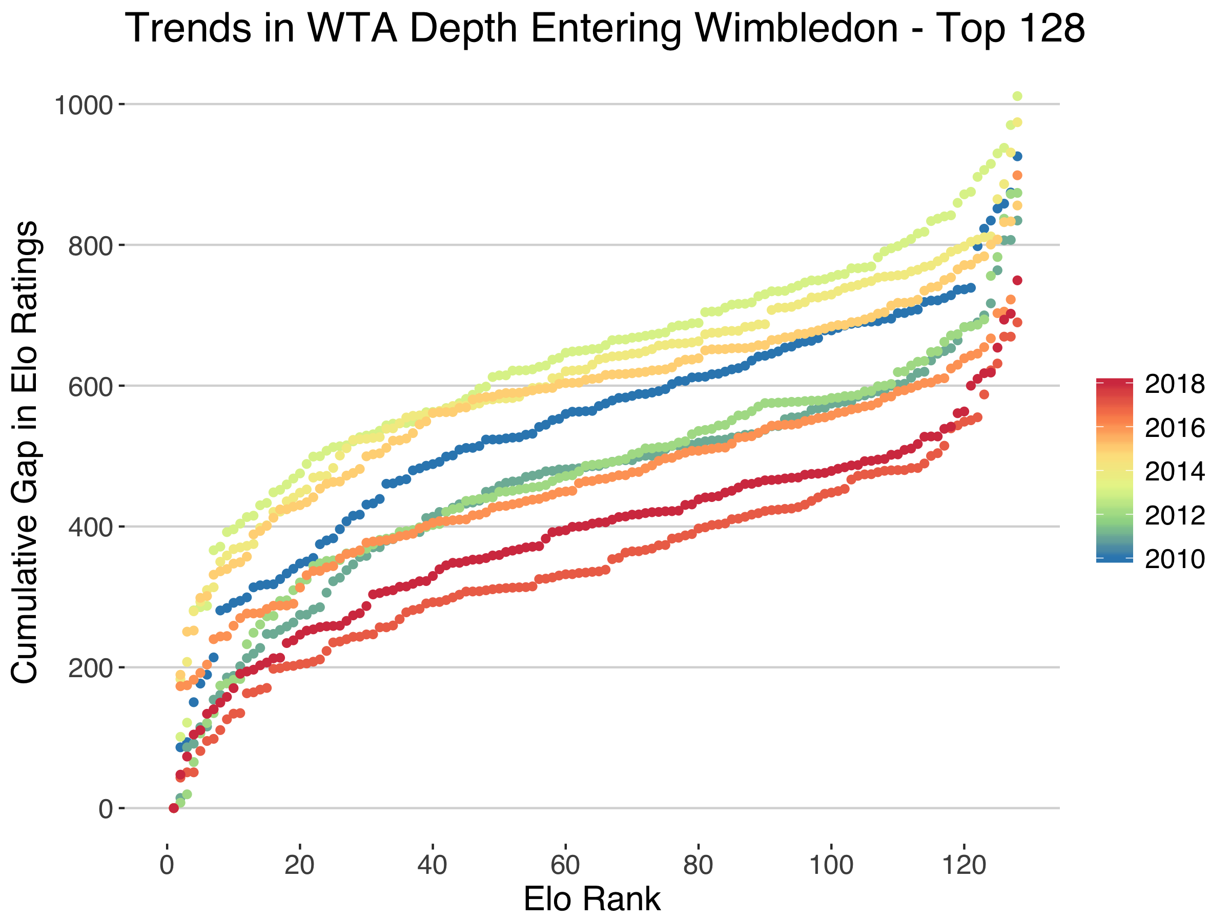 Does WTA Depth Explain How Wild 2018 Wimbledon Was?